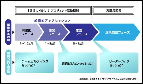 image_標準的な実施スケジュール