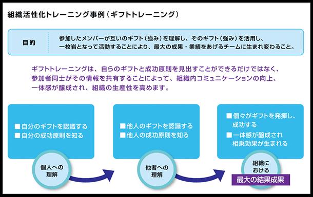 image_組織開発